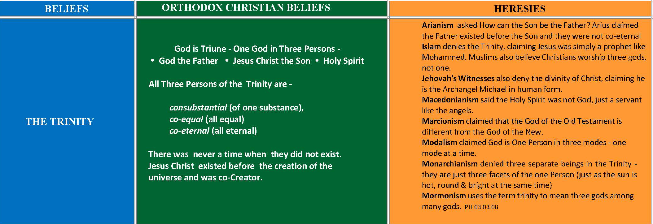 A SUMMARY ORTHODOX CHRISTIAN BELIEFS HERESIES A