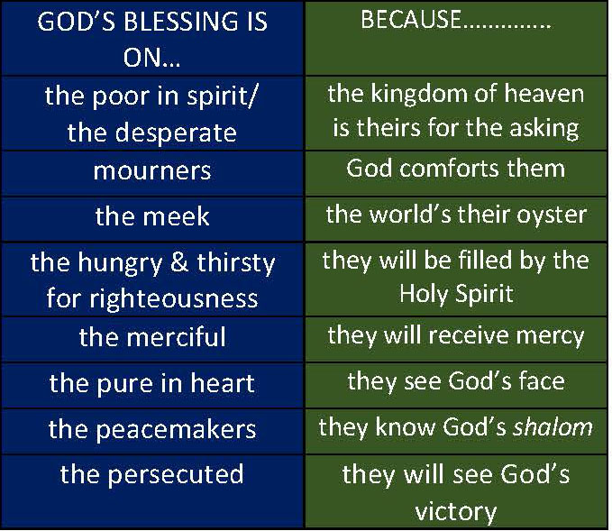 BLESSINGS OF GODLY VS WORDLY LIVING