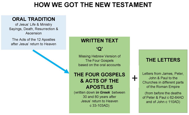 New Testament from Oral to Written Text