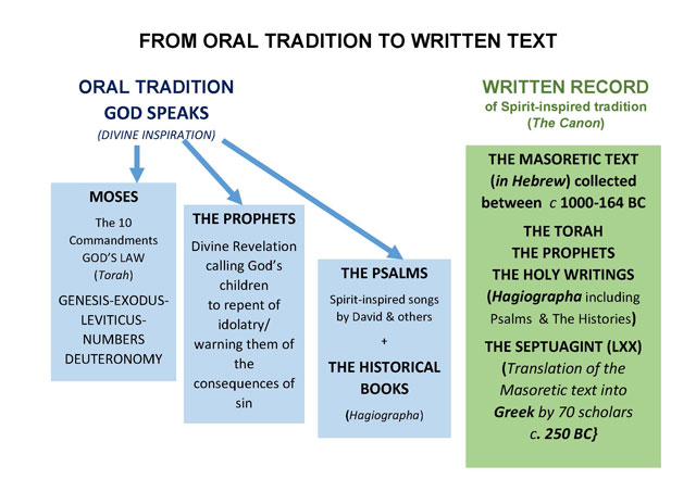 ORAL TRADITION TO WRITTEN TEX