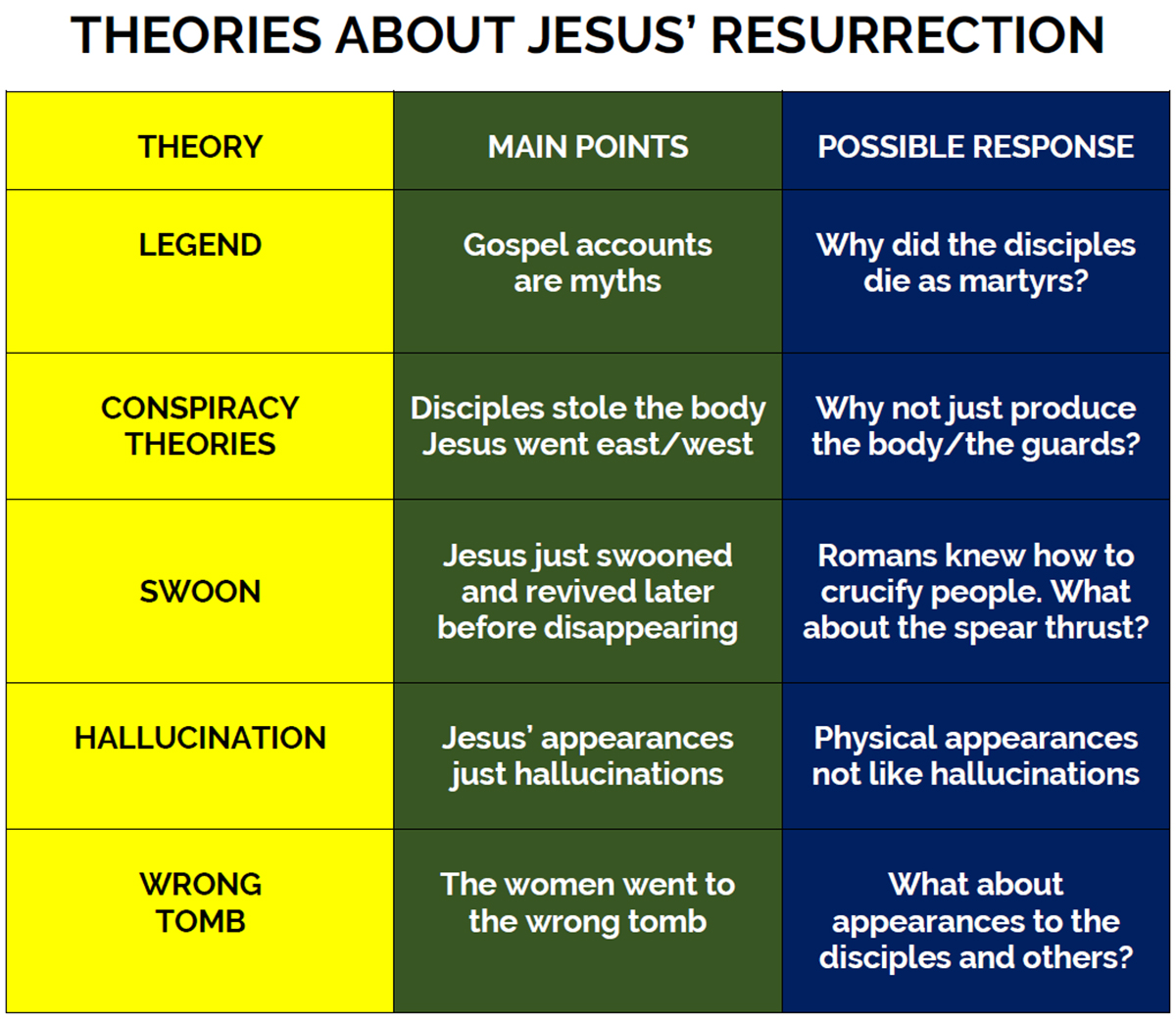 RESURRECTION THEORIES